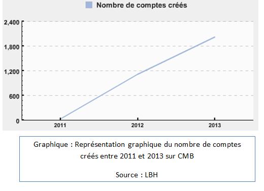 Représentation graphique du nombre de comptes créés entre 2011 et 2013 sur CMB