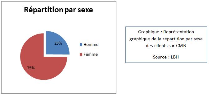 Représentation graphique de la répartition par sexe des clients sur CMB