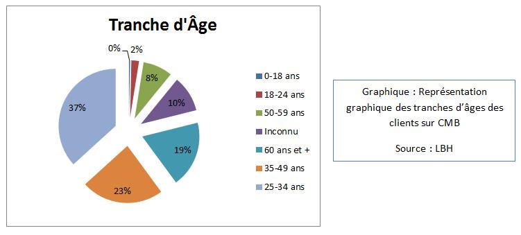 Représentation graphique des tranches d'âges des clients sur CMB