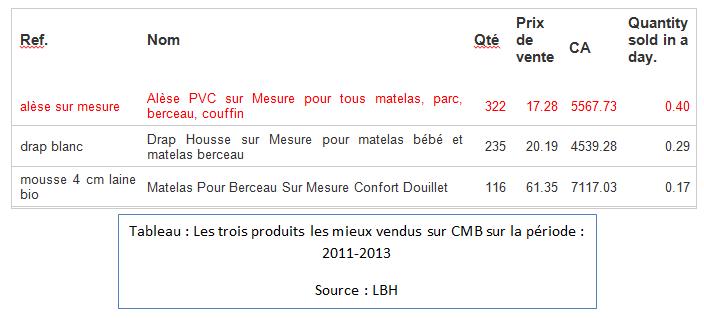 Les trois produits les mieux vendus sur CMB sur la période : 2011-2013